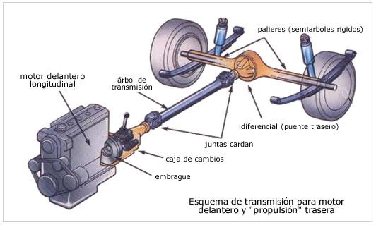 Sistema De Transmisiòn----Juan A. Castro H.